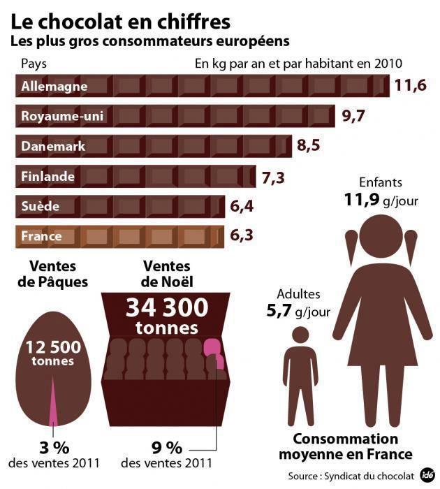 consommation chocolat