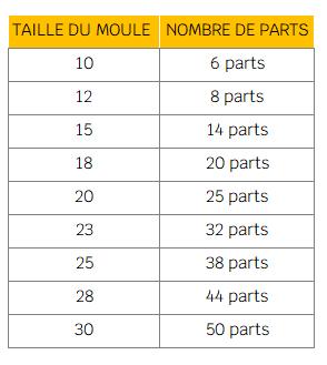 Nombre parts layer cake