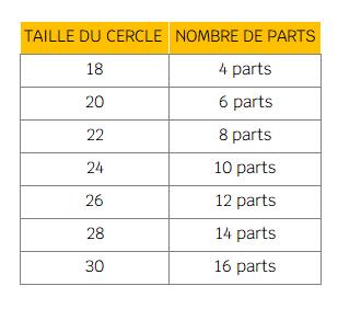 Nombre parts tarte